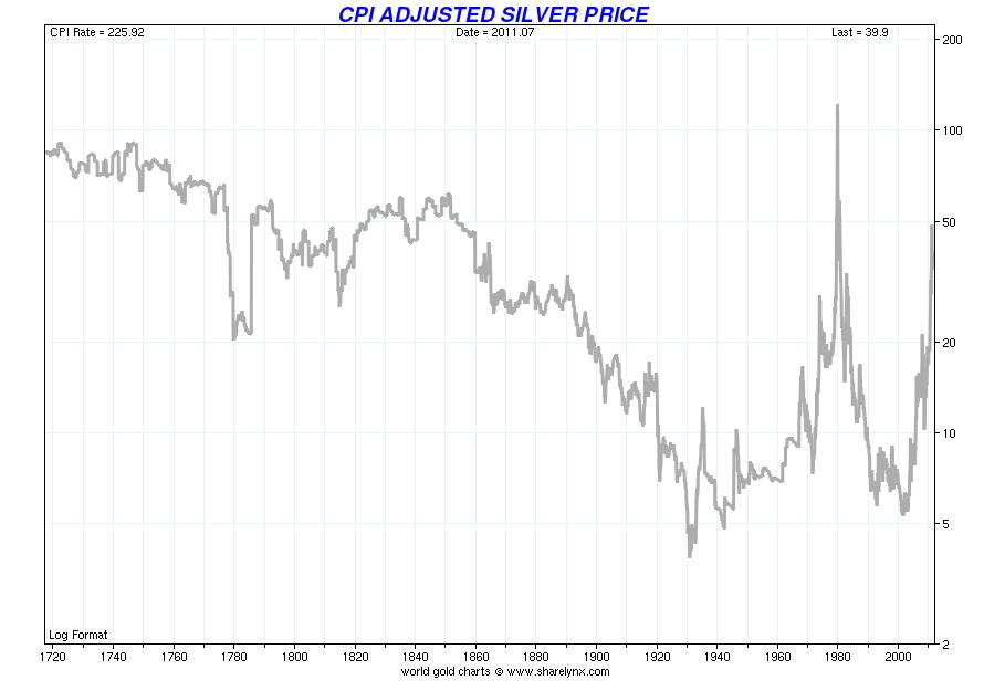 Analysten verwenden dieses Verhältnis, um zu beschreiben, wie billig Silber im Vergleich zu Gold ist - wie derzeit der Fall. Sie verwenden es jedoch auch, um langfristige Kaufgelegenheiten der.